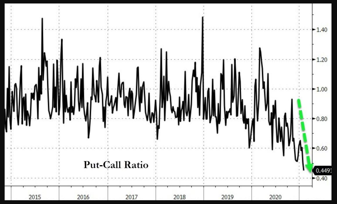 S&P 500 put to call ratio