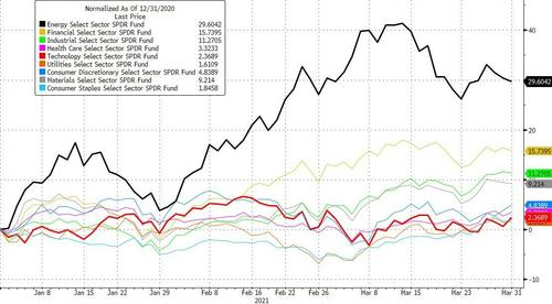 Energy stocks ripped in Q1, rising +30%