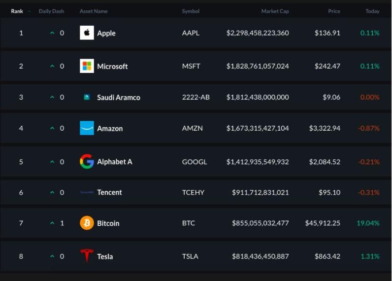 Largest global companies market cap vs. Bitcoin market value
