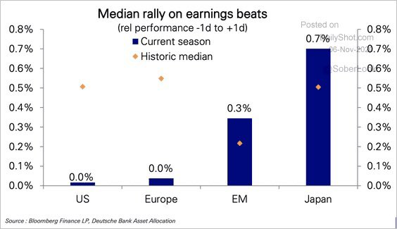 0% average stock rally after earnings beat this quarter