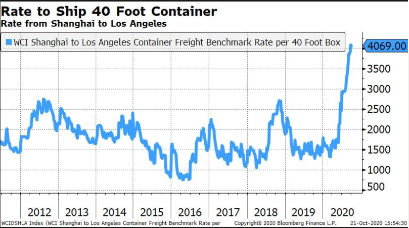 WCI Shanghai to Los Angeles Container Freight Benchmark