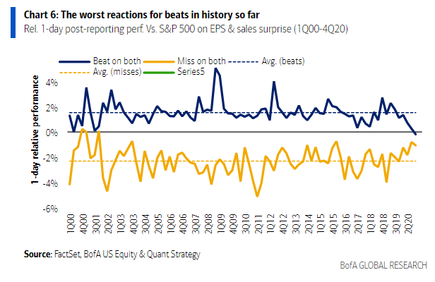Worst reaction to earnings beats in 20 years
