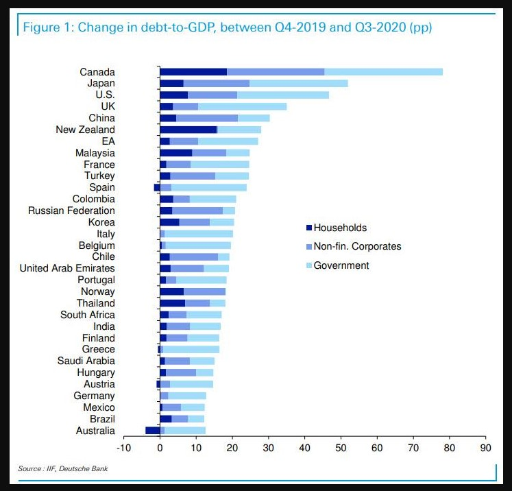 Debt to GDP ratios around the world pre- and post-covid