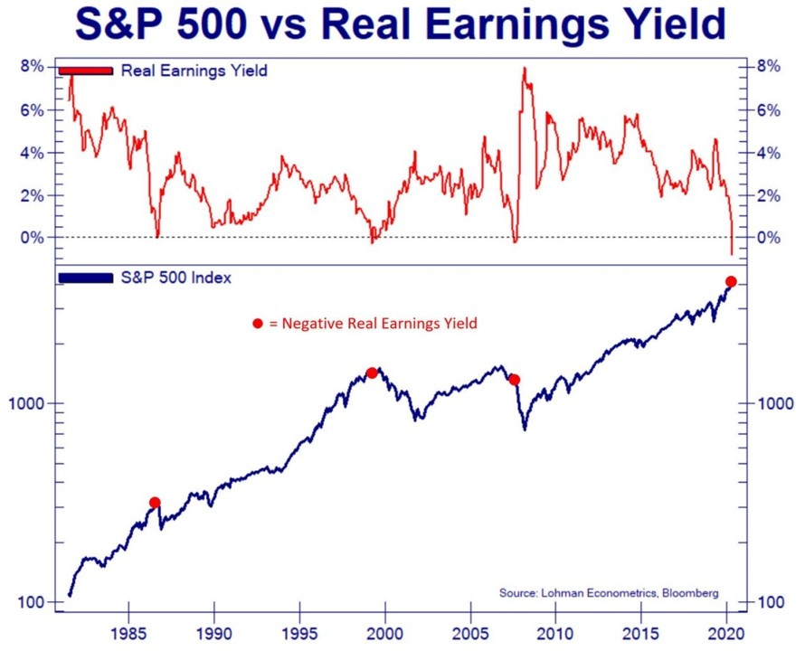 The 'Real Earnings yield' on the S&P 500 just flashed a big sell signal
