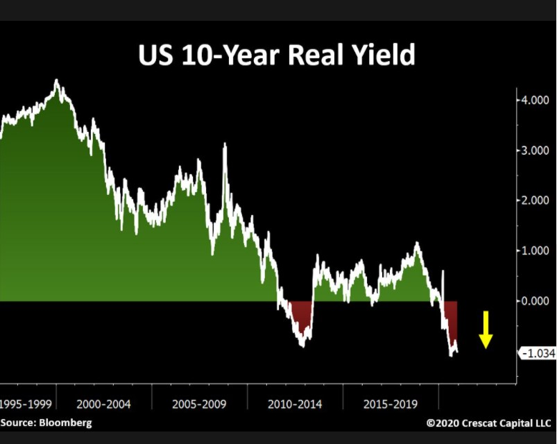 U.S 10 year real yields