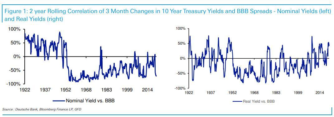 DB's Jim Reid looks at credit spreads, raises alarm on real yields
