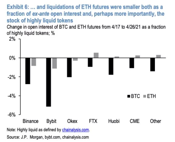 Change in open interest of BTC and ETH futures from 17/4/21 to 26/46/21 as a fraction of highly liquid tokens; %