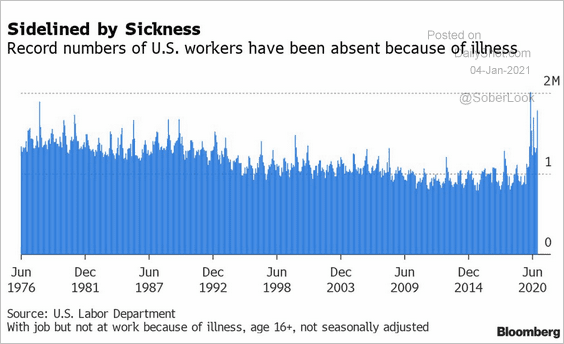 A record number of US workers were off sick last year