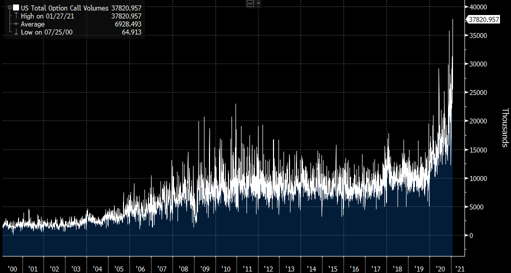 GME madness sees a record 39 million call options trade in 1 day