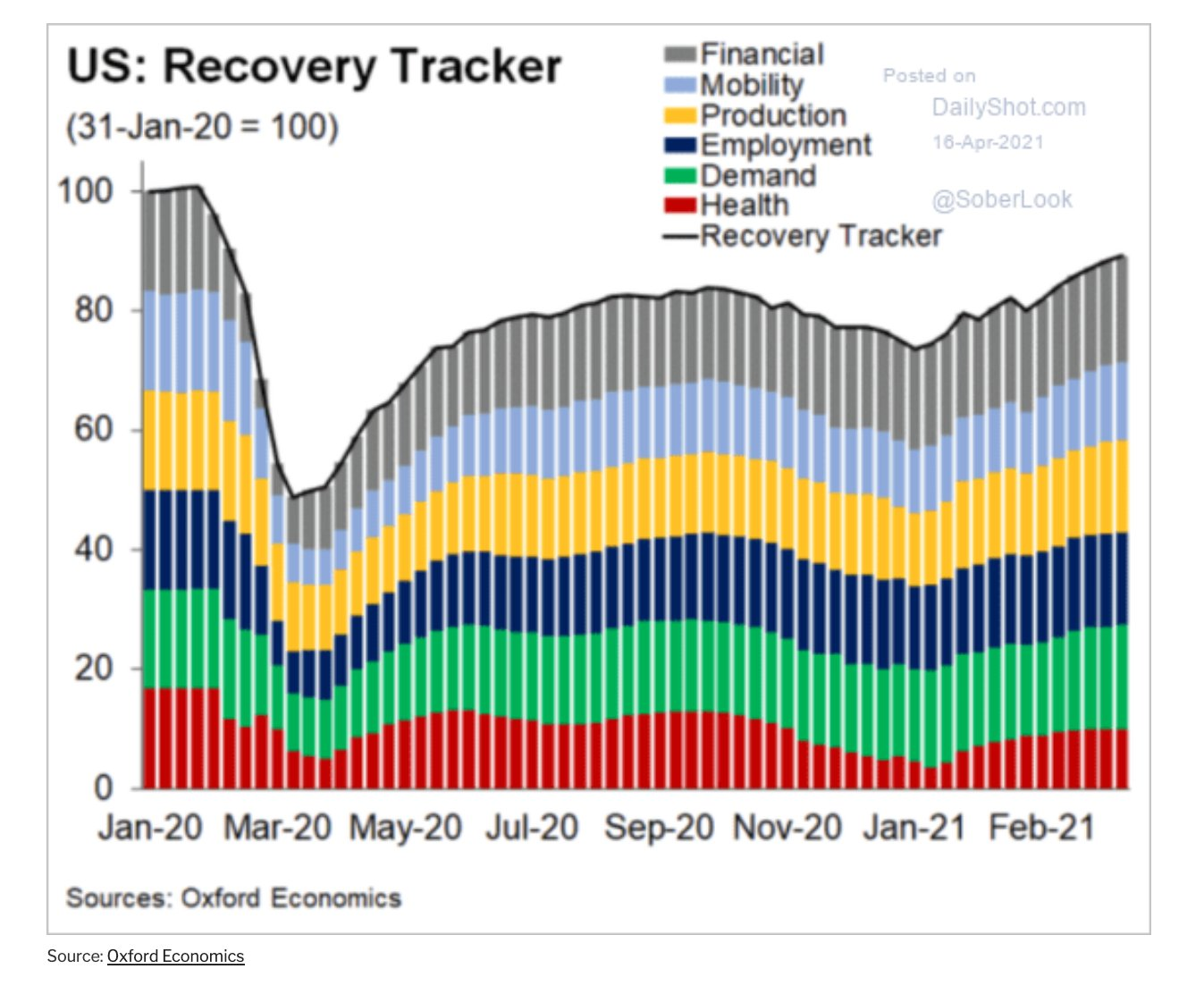 US economic rebound still has some way to go according to this 'Recovery Tracker'