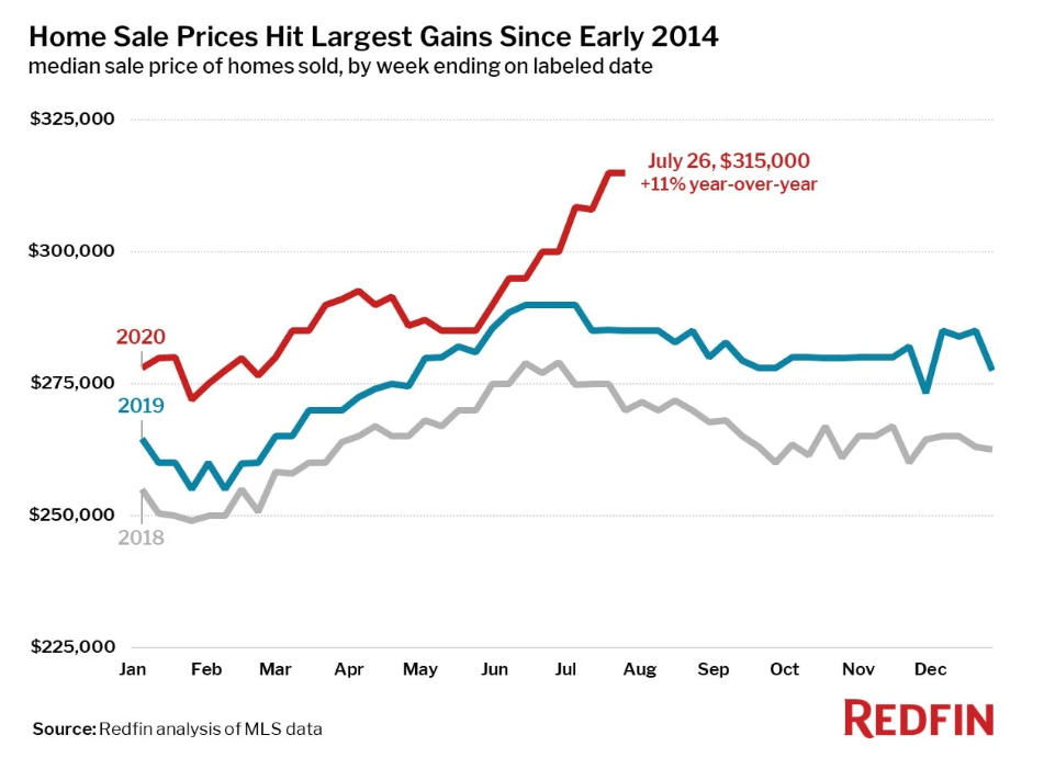 US home sales price