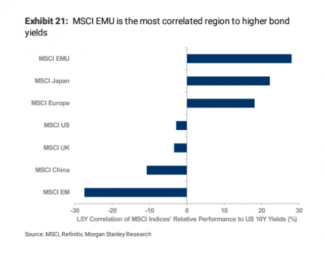 Regions of world markets most correlated to bond yields