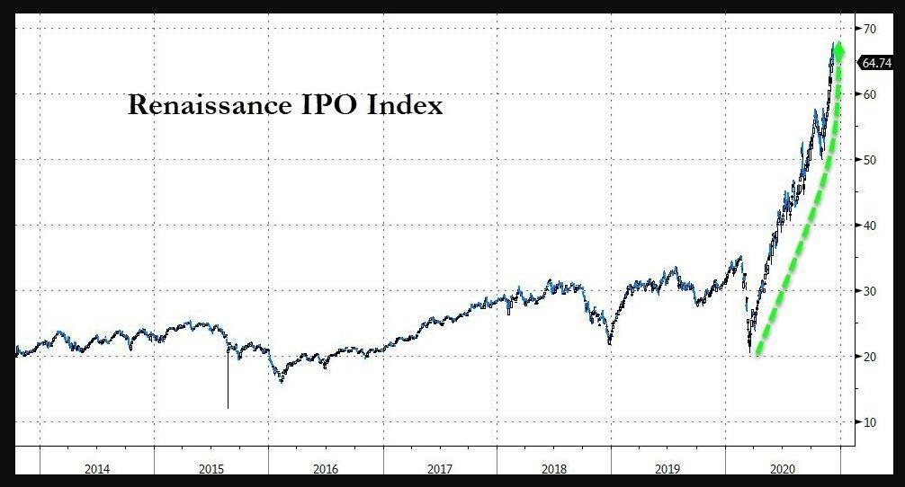 Renaissance IPO ETF (IPO)