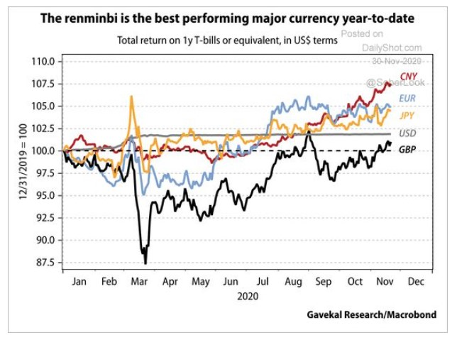 Year-to-date performance of 1 year T-bill returns in various currencies