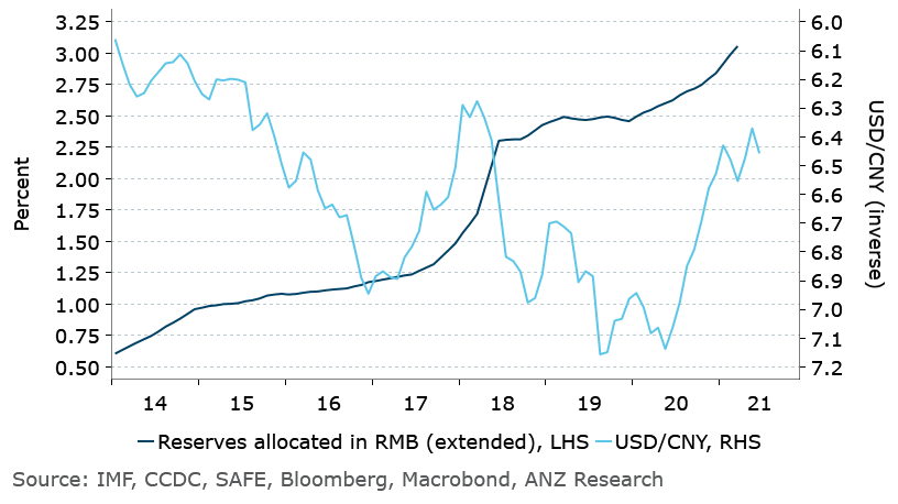 Central Bank Reserves allocated to RMB hit record, bullish for CNY bonds