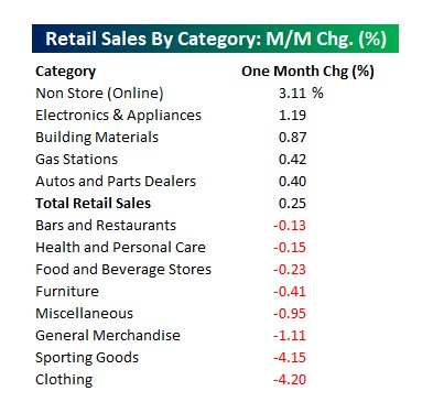 Retail Sales by category: M/M chg. (%)