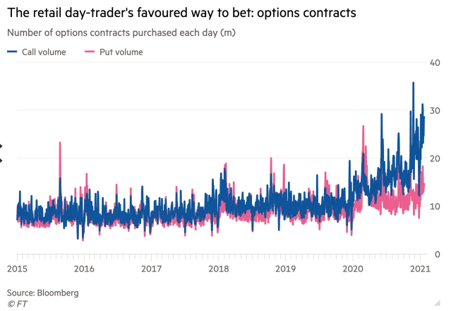 Call options still a favourite for retail investors in 2021 after big 2020
