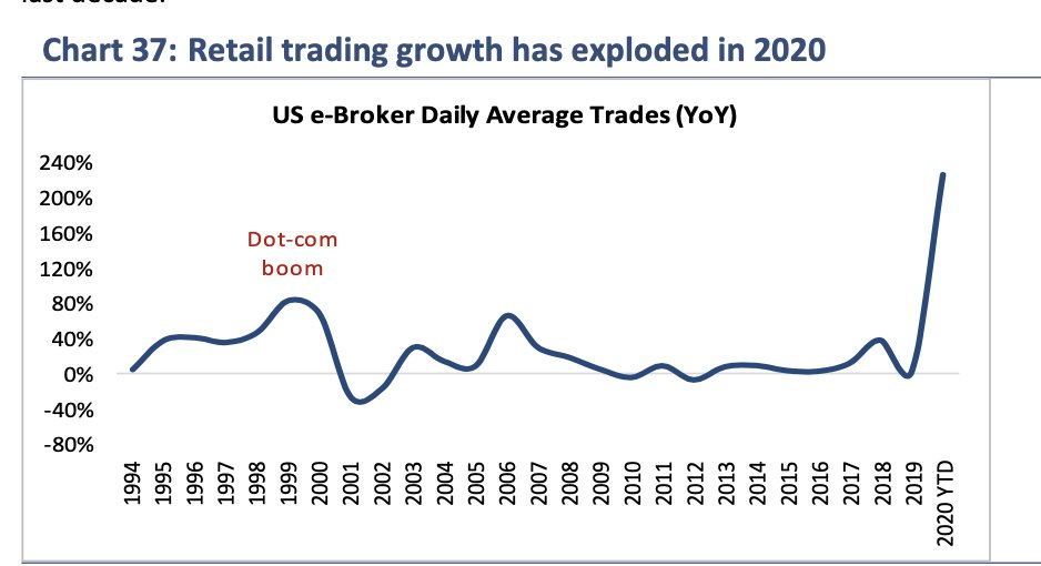 Rate of growth in online trading accounts the biggest ever in 2020