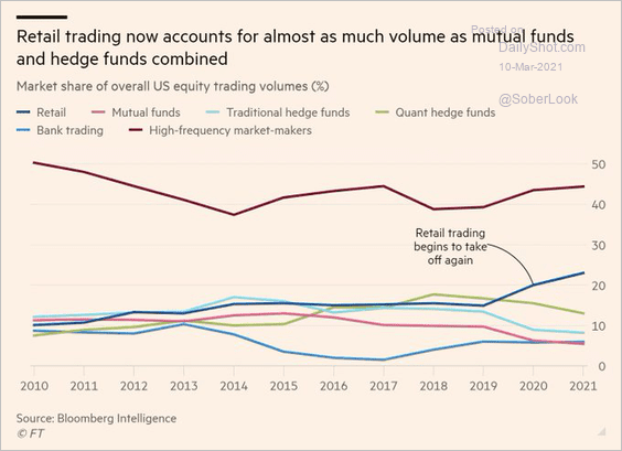 Retail trading volumes equalhedge funds & mutual fundscombined