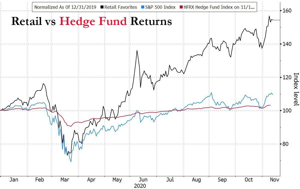 Retail favorites stocks (as built by Goldman Sachs) vs. S&P 500 vs. HFRX Hedge Fund index