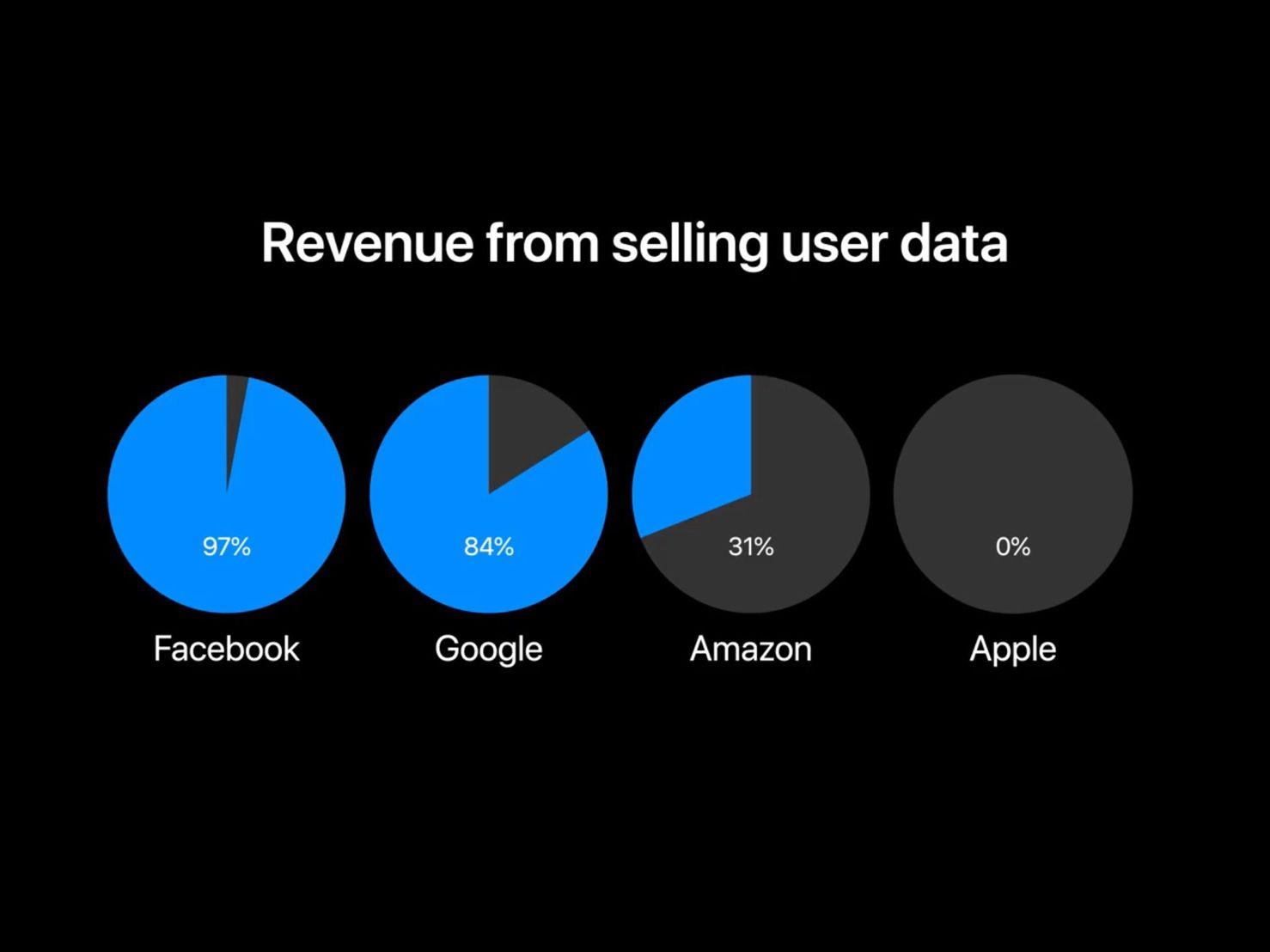 Apple, Amazon, Facebook, Google