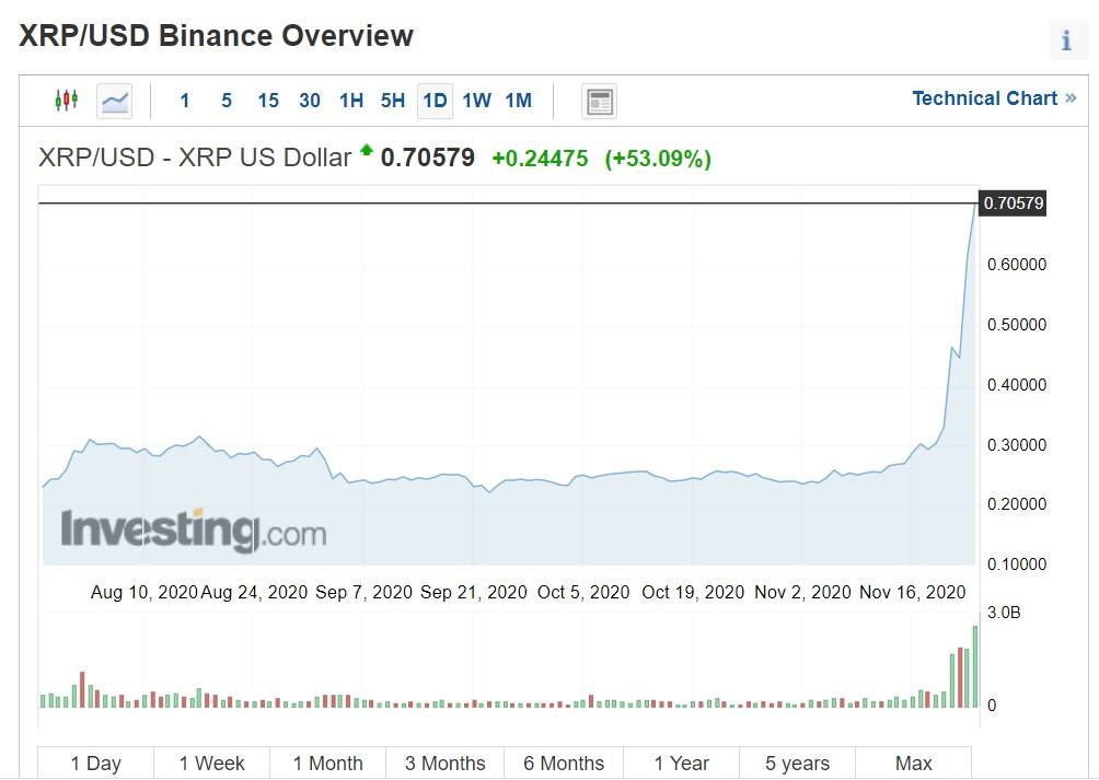 Ripple (XRP/USD)