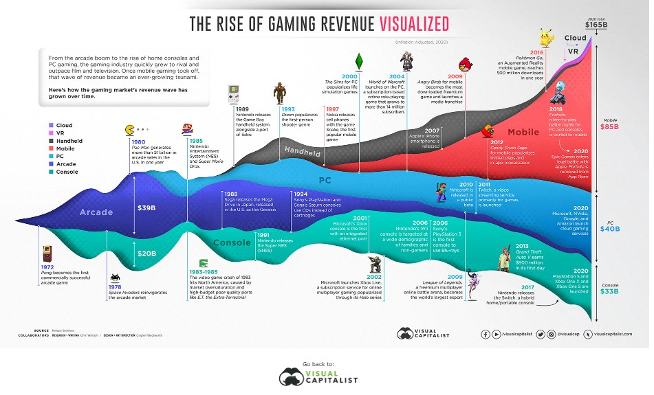 The rise of Game revenue