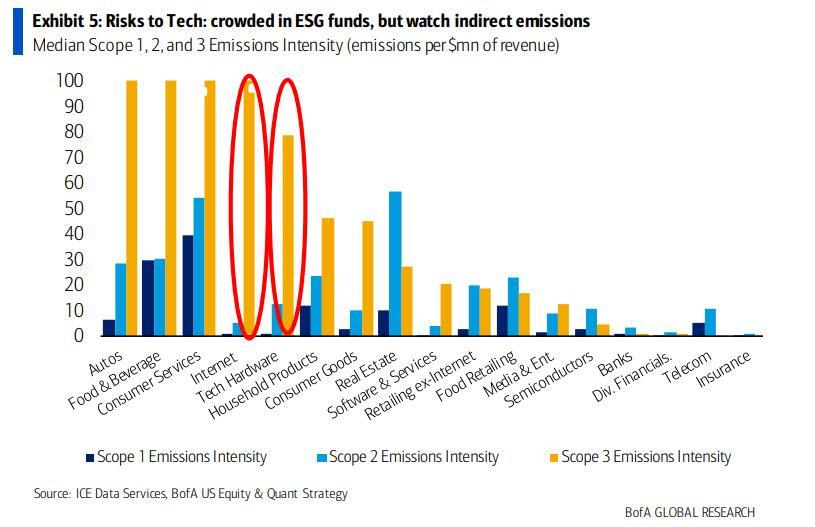 Big Tech might seem ESG, but watch indirect emissions