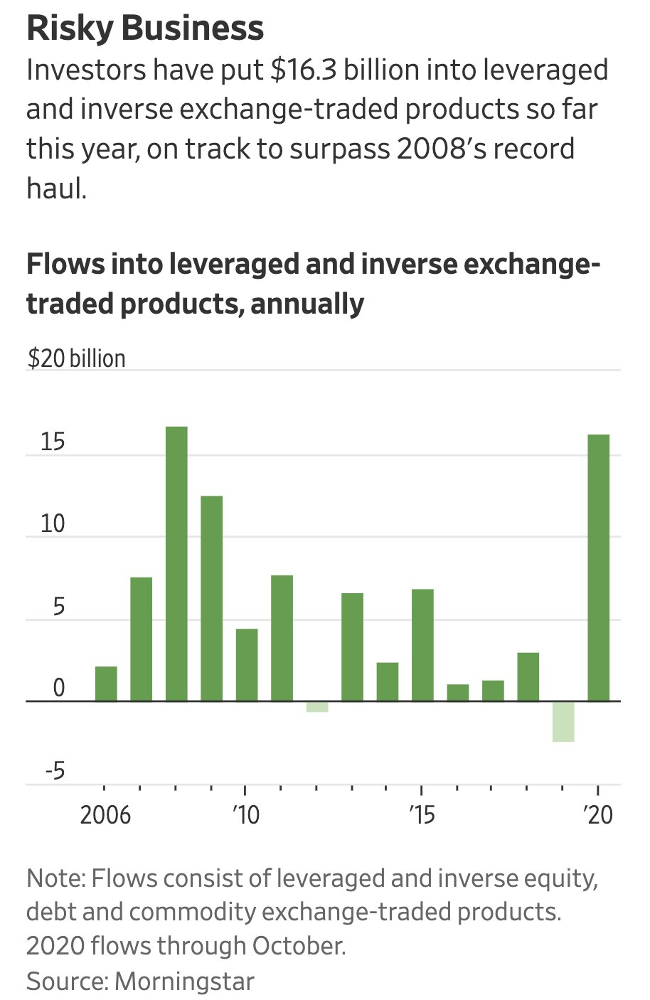 Investors funds flow into riskiest style bets since 2008...