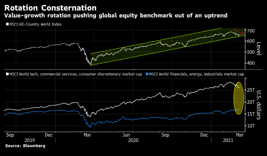 The rotation trade is causing global stock markets to fall out of an uptrend