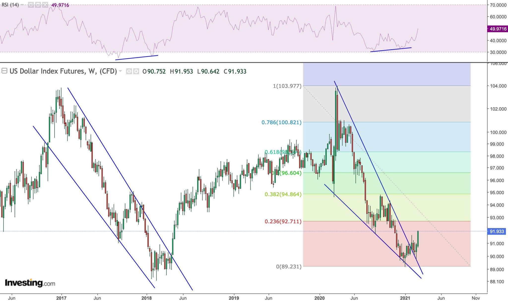RSI bullish divergence in the US dollar index