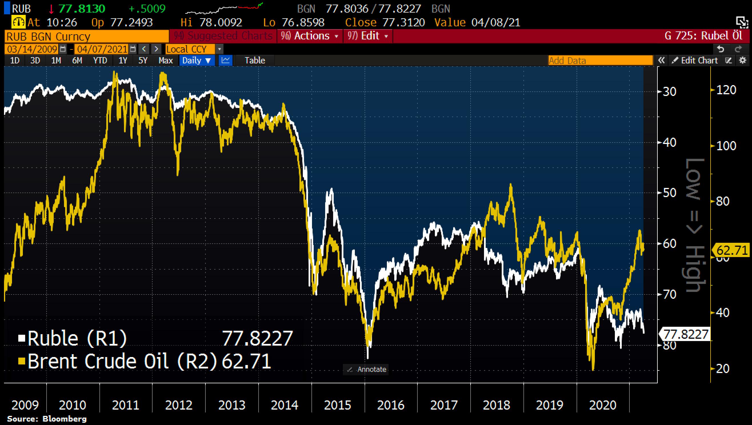 Russian Ruble (RUB) vs. Oil