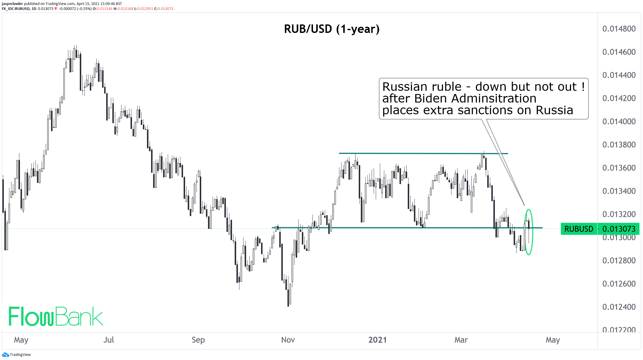 Forex update: Ruble brushes off new US sanctions on Russia