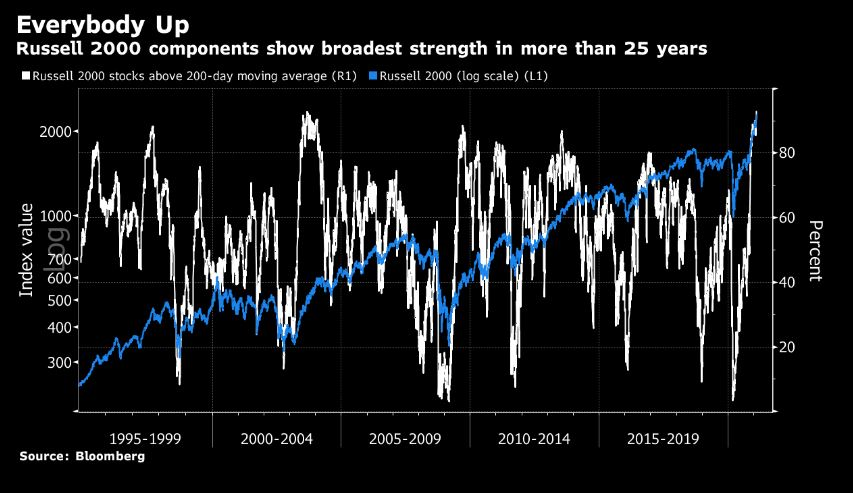 It keeps going up! 93% of Russell 2000 stocks now above 200 DMA