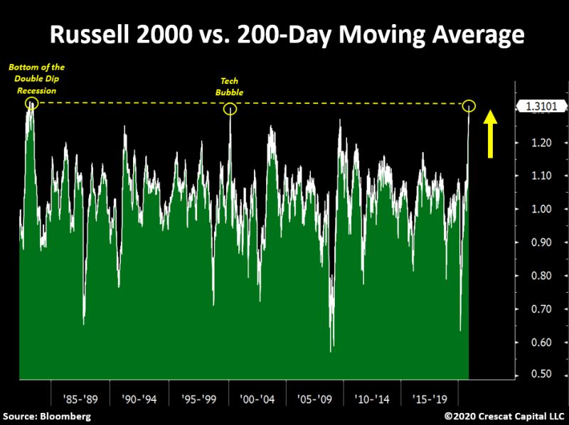 Russell 2000 vs. 200-day moving average