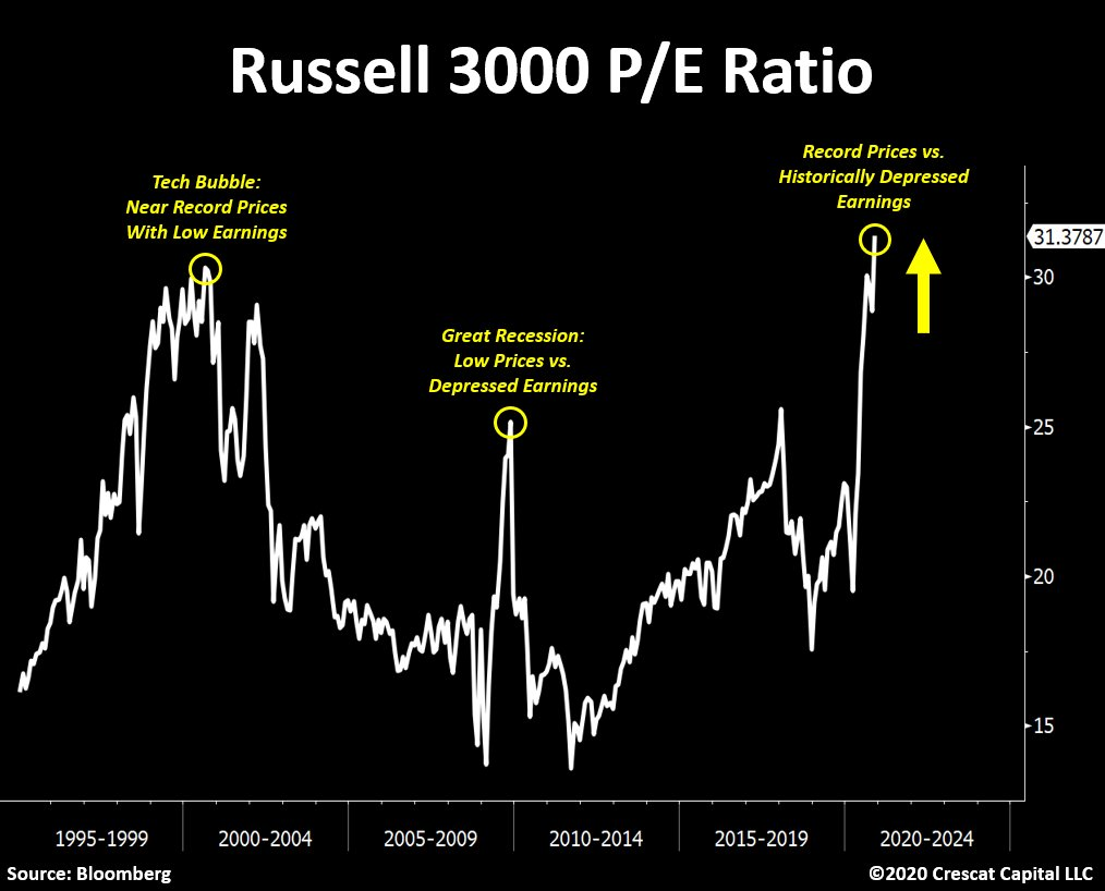 Russell 3000 P/E ratio