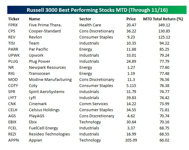 Russell 3000 best performing stocks month to date (as of 16th of November)