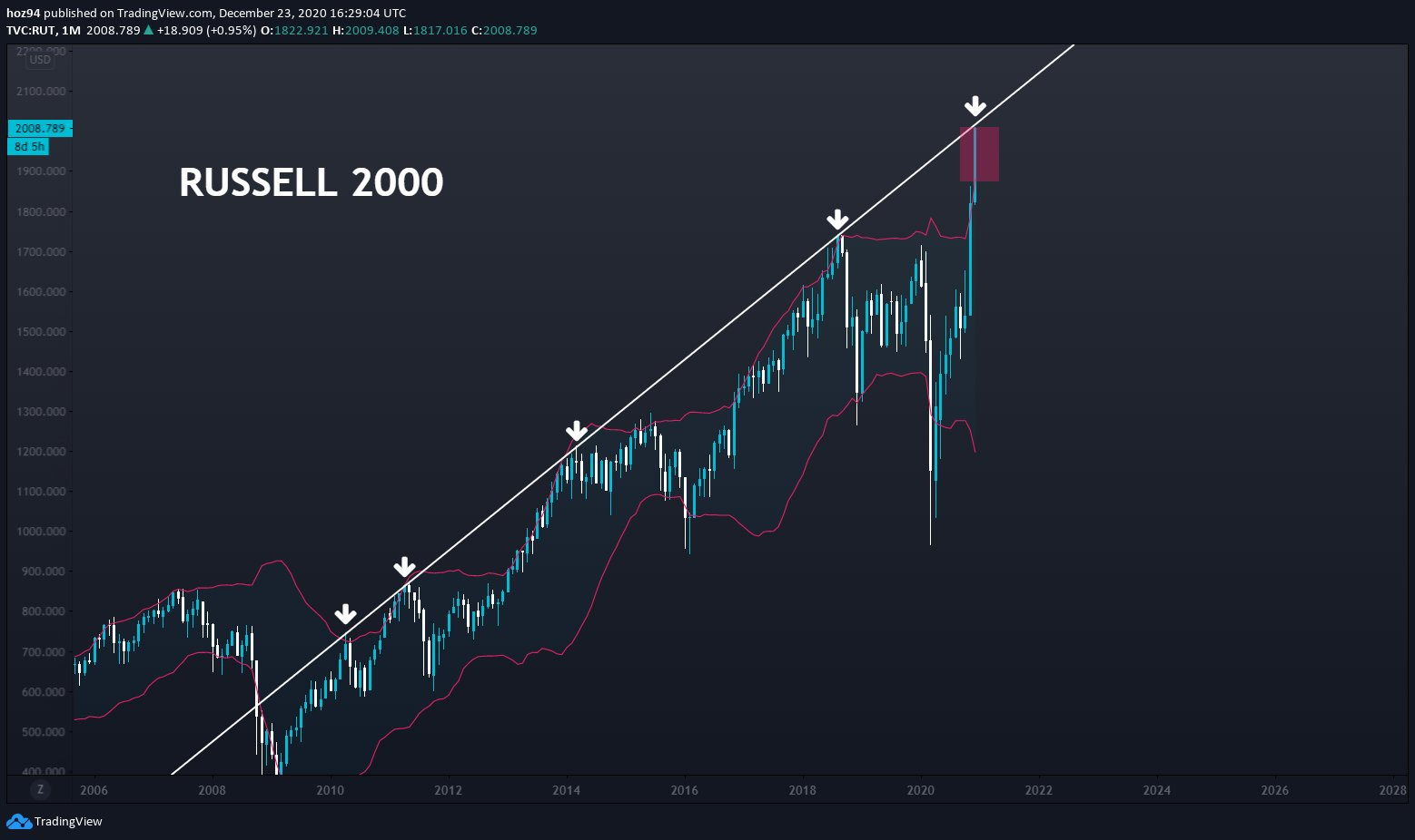 Russell 2000 price furthest above its upper monthly Bollinger band in a decade