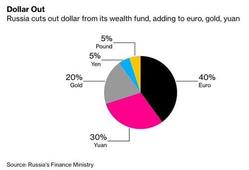 Russia's soverign wealth fund is divesting all dollar assets (if it invested in Bitcoin that could be huge...)
