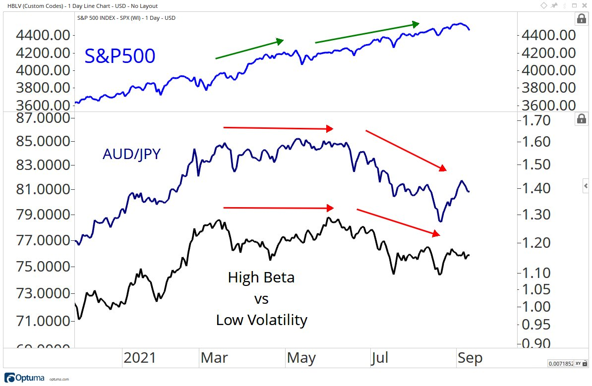S&P vs other market prices representing risk