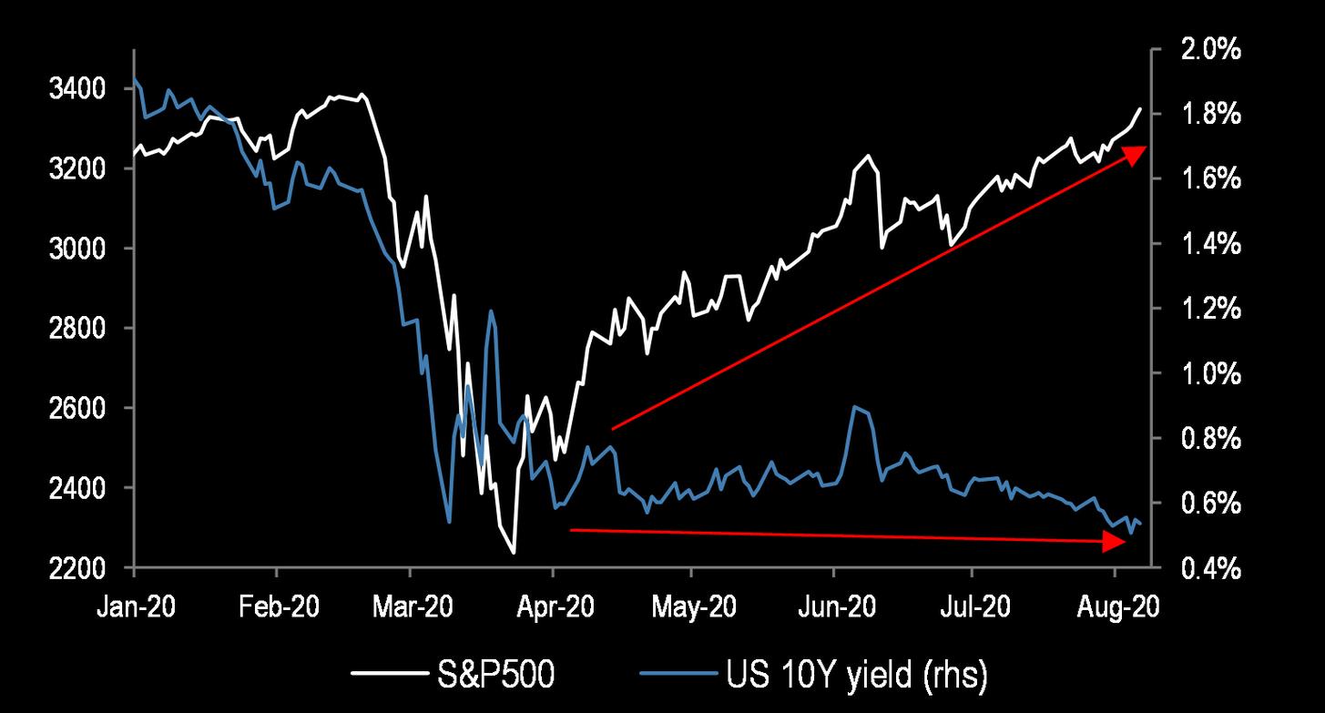 S&P 500 vs. 10 year yield