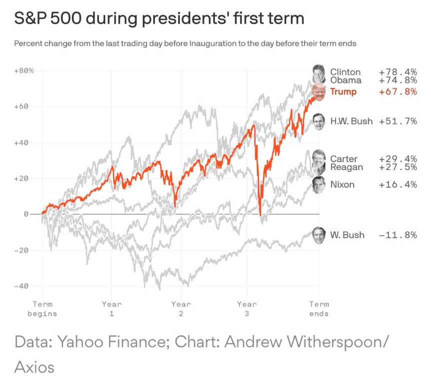 S&P 500 during presidents' first term