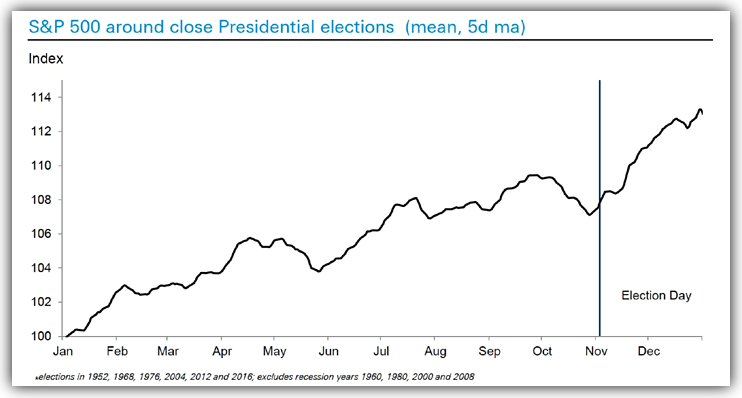 S&P 500 historical performance around U.S elections