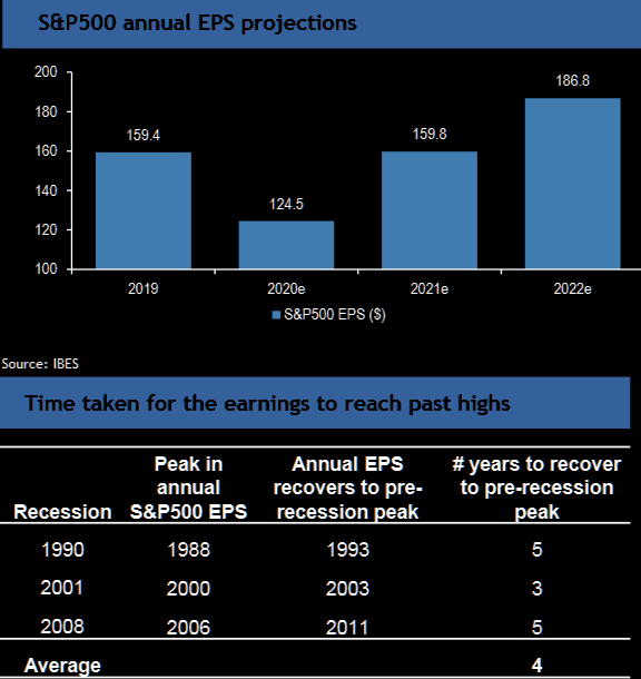 The S&P 500 EPS projections for 2021 look (too?) optimistic