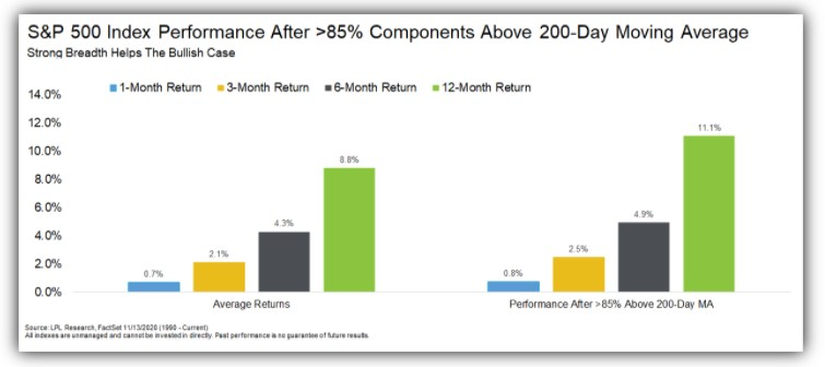 S&P 500 index performance after >85% of stocks trade above their 200-day moving average