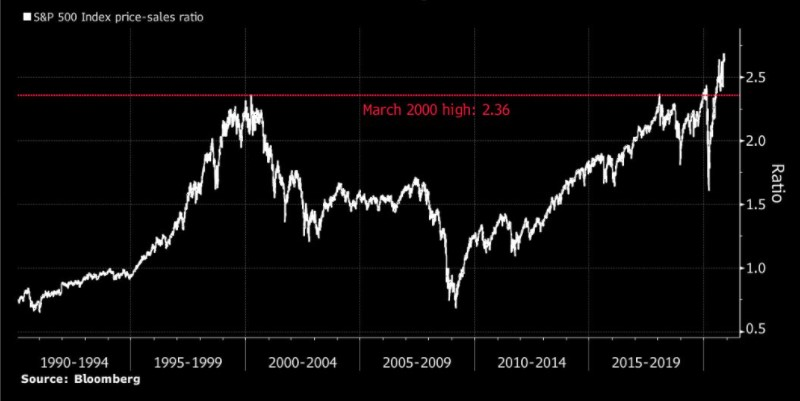S&P 500 price-to-sales