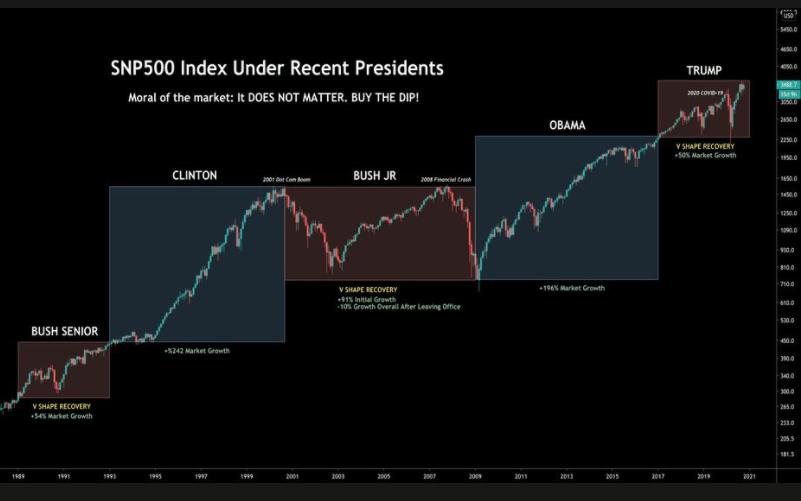 S&P 500 Index under recent Presidents (since 1989)