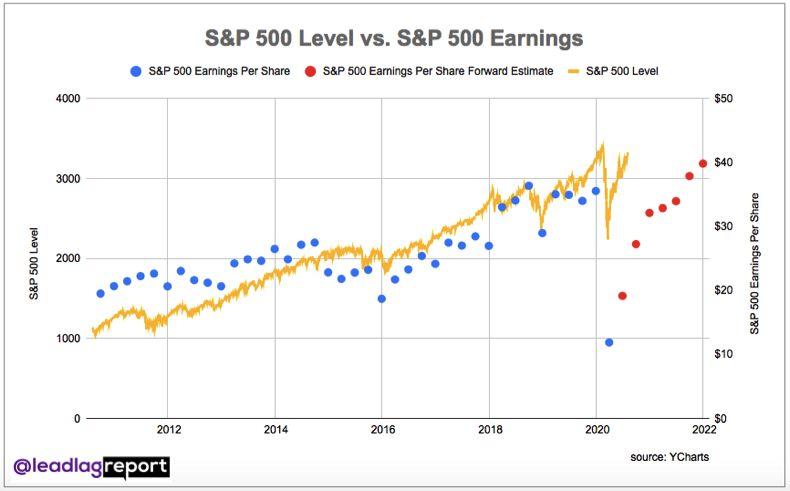 s&p 500 vs. earnings