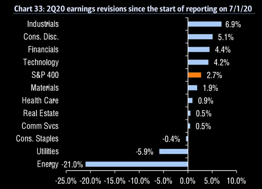 US earnings revision by sector