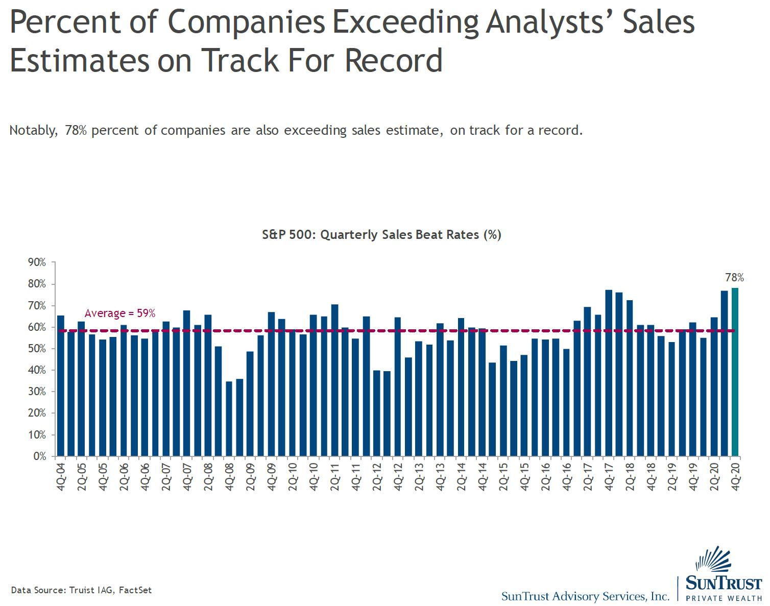Percentage of companies exceeding sales estimates nearing a record